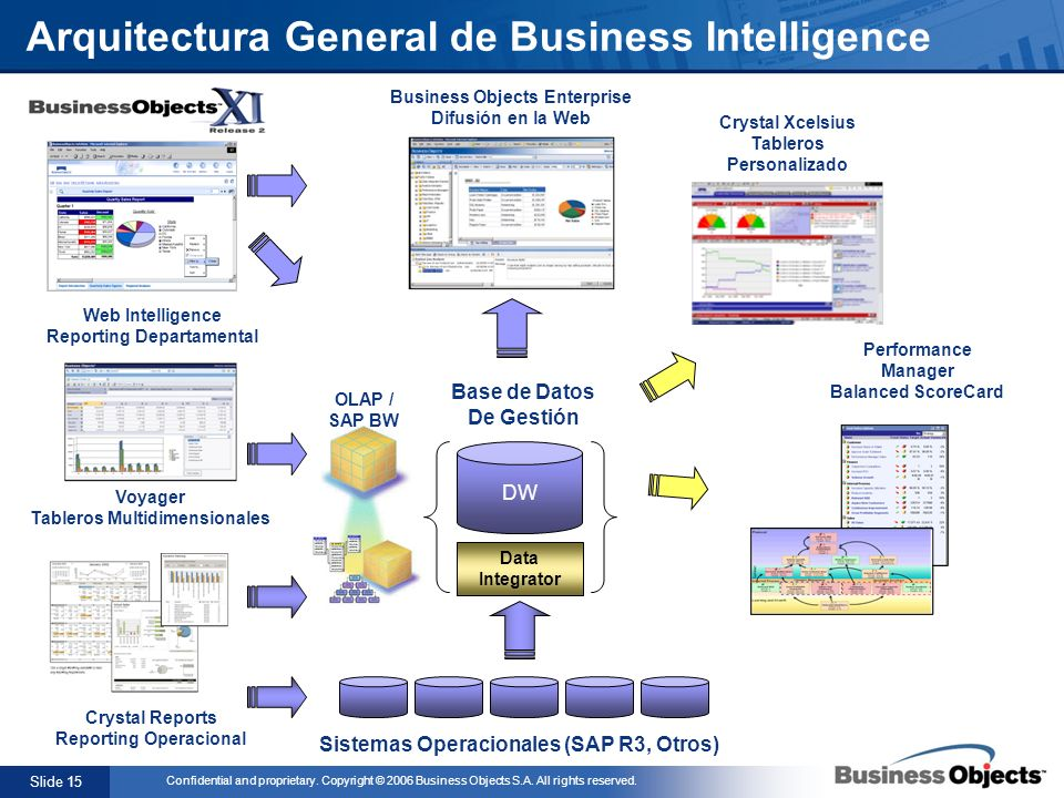 Slide 15 Confidential and proprietary. Copyright © 2006 Business Objects S.A. All rights reserved. Business Objects Enterprise Difusión en la Web Sist