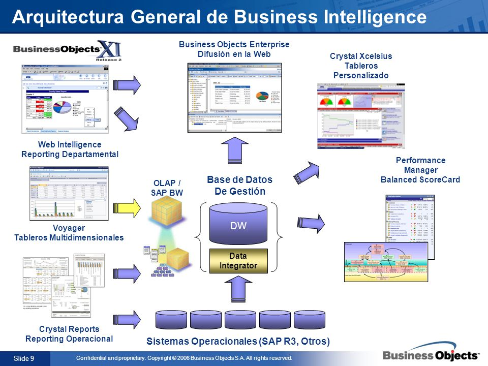 Slide 9 Confidential and proprietary. Copyright © 2006 Business Objects S.A. All rights reserved. Business Objects Enterprise Difusión en la Web Siste