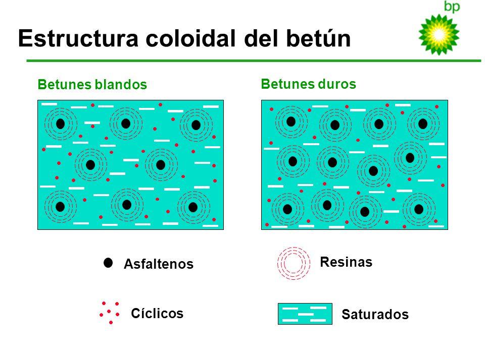 12 Estructura coloidal del betún Asfaltenos Cíclicos Resinas Saturados Betunes blandos Betunes duros