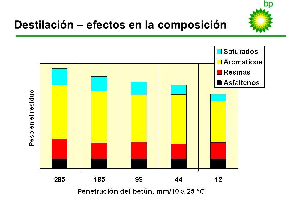 13 Destilación – efectos en la composición