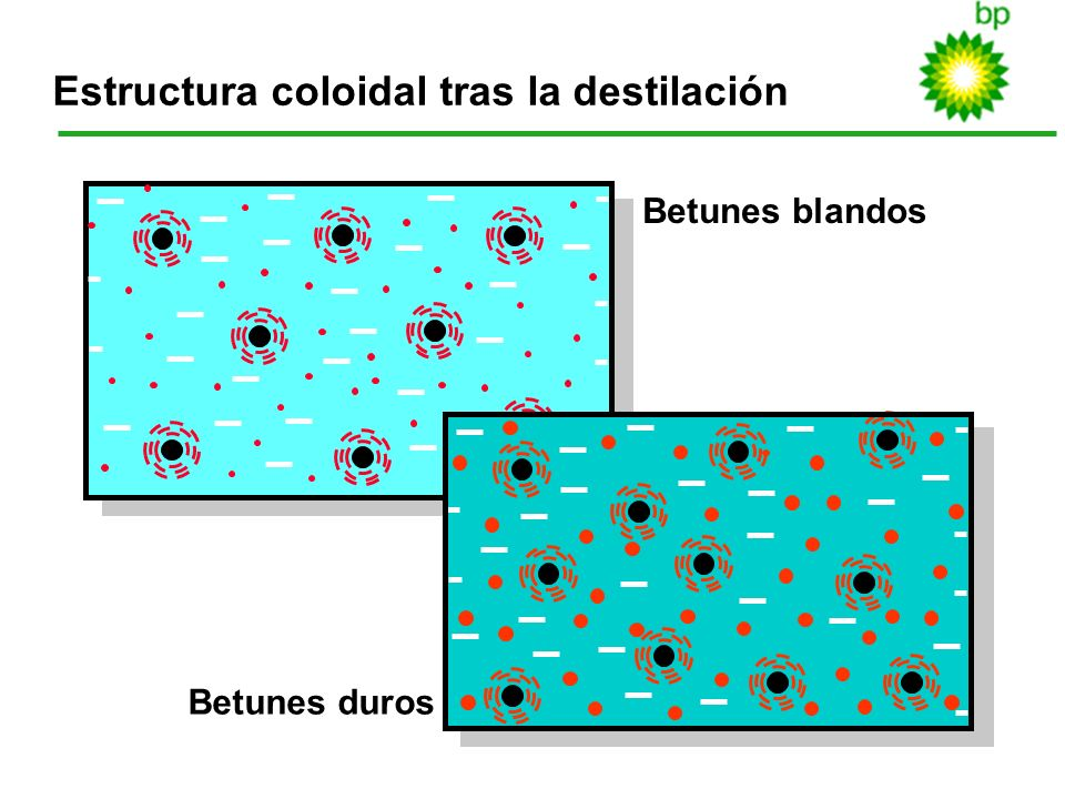 14 Estructura coloidal tras la destilación Betunes blandos Betunes duros