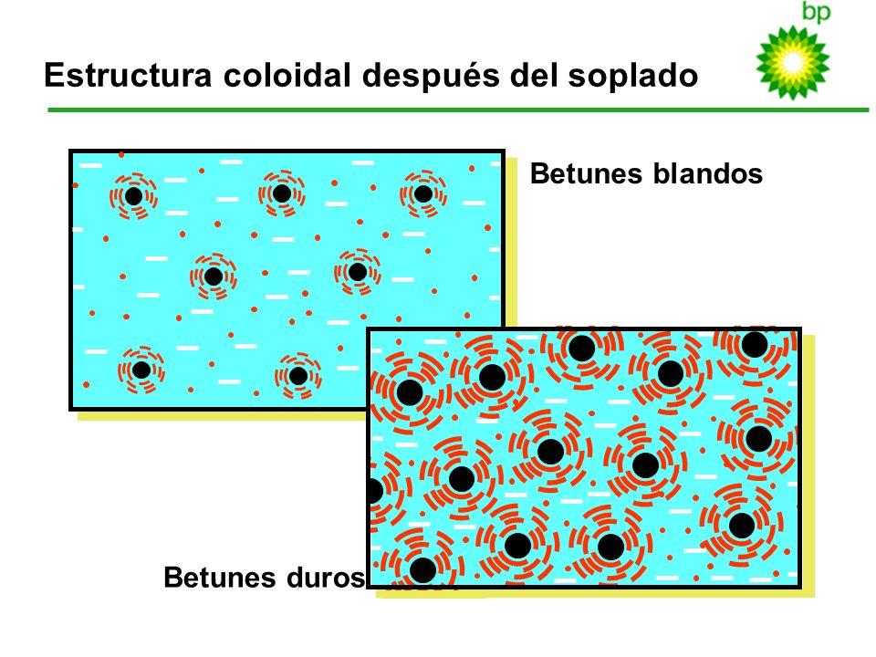 16 Estructura coloidal después del soplado Betunes blandos Betunes duros