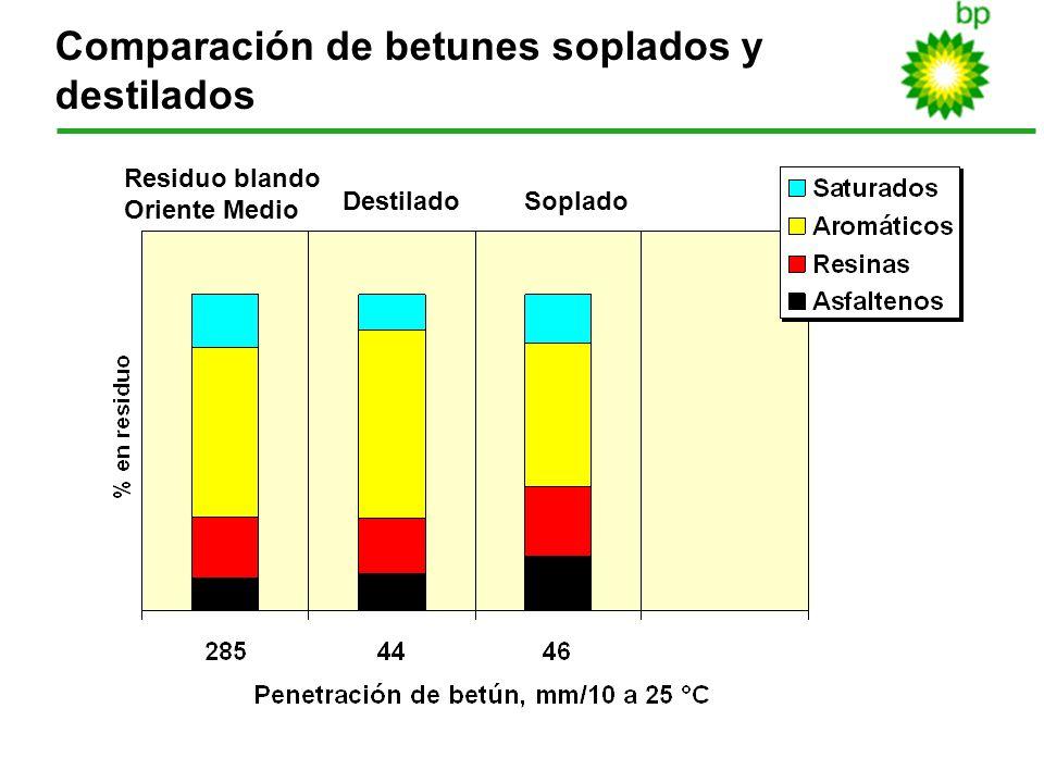 17 Comparación de betunes soplados y destilados Residuo blando Oriente Medio DestiladoSoplado
