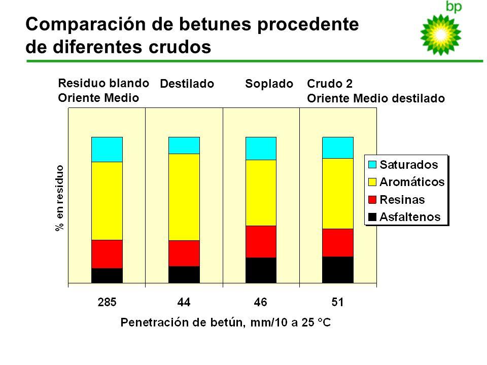 18 Comparación de betunes procedente de diferentes crudos Residuo blando Oriente Medio DestiladoSopladoCrudo 2 Oriente Medio destilado