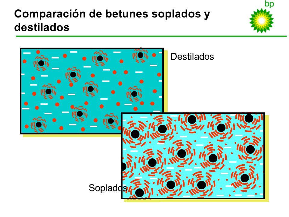 19 Comparación de betunes soplados y destilados Destilados Soplados