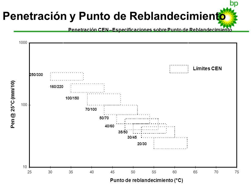 20 Penetración CEN –Especificaciones sobre Punto de Reblandecimiento 10 100 1000 2530354045505560657075 Punto de reblandecimiento (°C) Pen @ 25°C (mm/