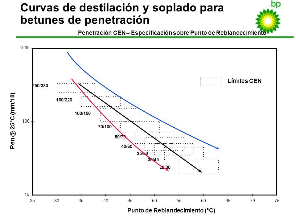 21 Límites CEN Curvas de destilación y soplado para betunes de penetración Penetración CEN – Especificación sobre Punto de Reblandecimiento 10 100 100