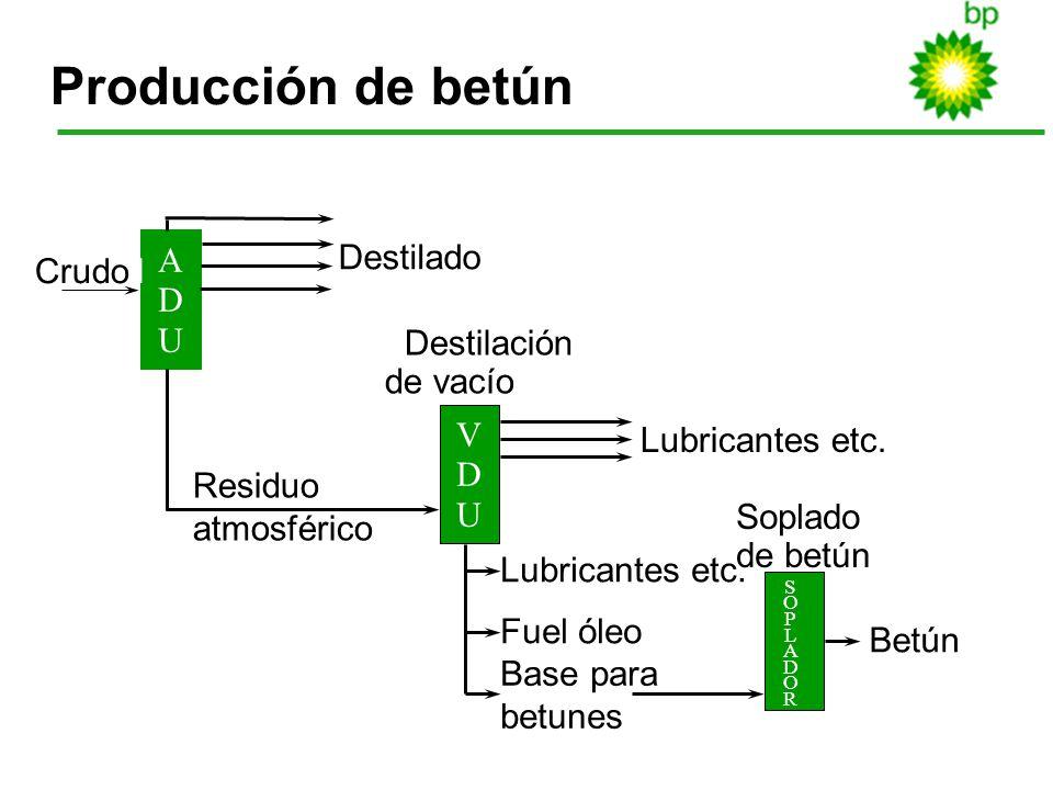 22 Producción de betún Betún Soplado de betún Lubricantes etc. Fuel óleo Base para betunes SOPLADORSOPLADOR VDUVDU ADUADU Lubricantes etc. Residuo atm