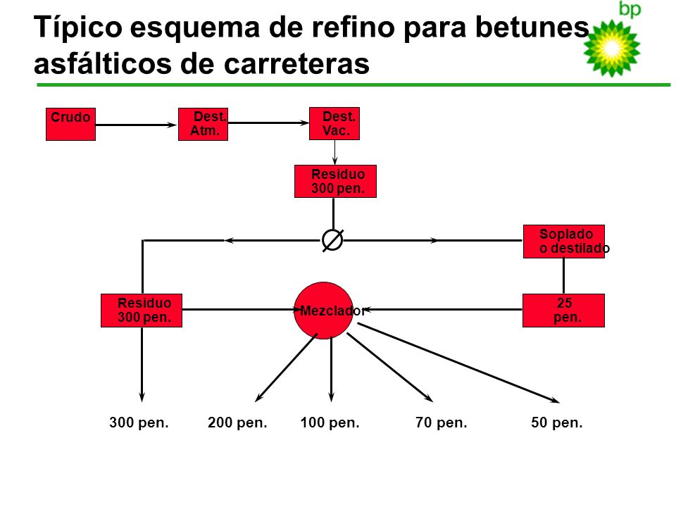 23 Típico esquema de refino para betunes asfálticos de carreteras Crudo Dest. Atm. Dest. Vac. Residuo 300 pen. Mezclador Residuo 300 pen. Soplado o de