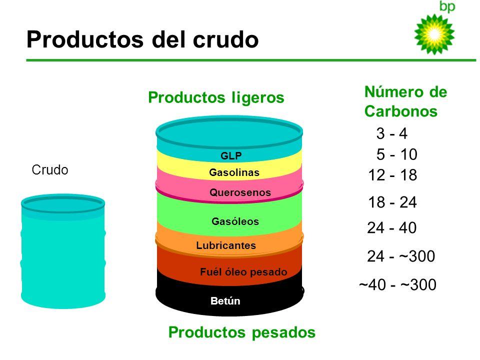 5 Productos del crudo 3 - 4 5 - 10 12 - 18 18 - 24 24 - 40 24 - ~300 ~40 - ~300 Número de Carbonos Productos ligeros Productos pesados Crudo GLP Gasol