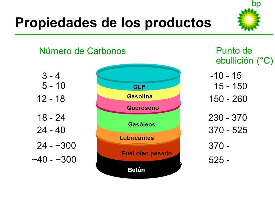 6 Propiedades de los productos 3 - 4 5 - 10 12 - 18 18 - 24 24 - 40 24 - ~300 ~40 - ~300 Número de Carbonos Punto de ebullición (°C) -10 - 15 15 - 150