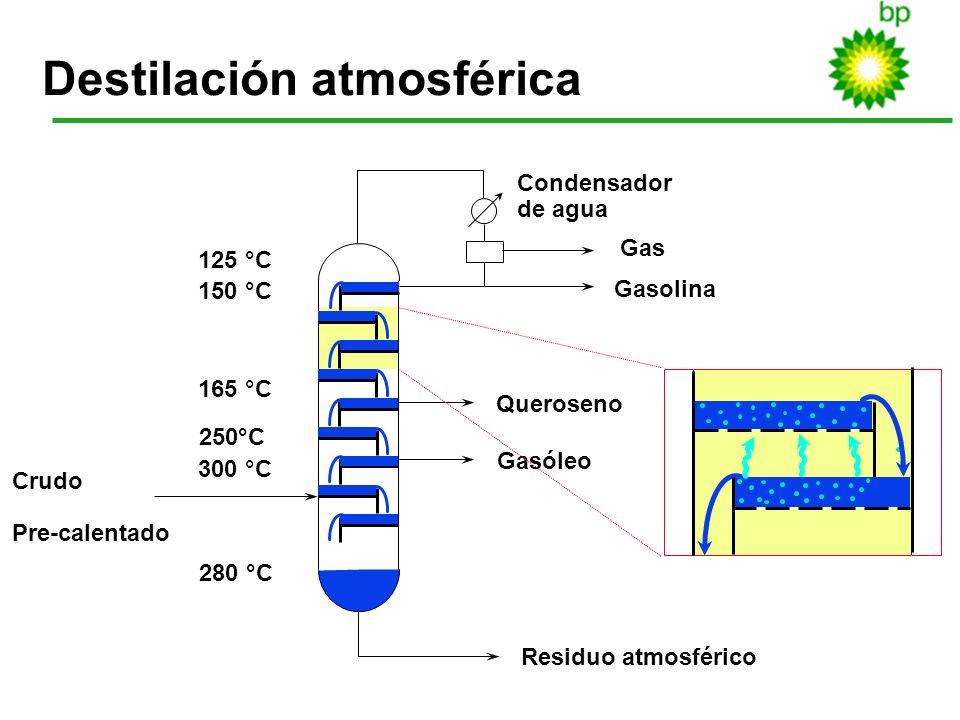 7 Destilación atmosférica Queroseno Gasóleo Residuo atmosférico Gas Gasolina 125 °C 150 °C 165 °C 250°C 300 °C 280 °C Crudo Pre-calentado Condensador
