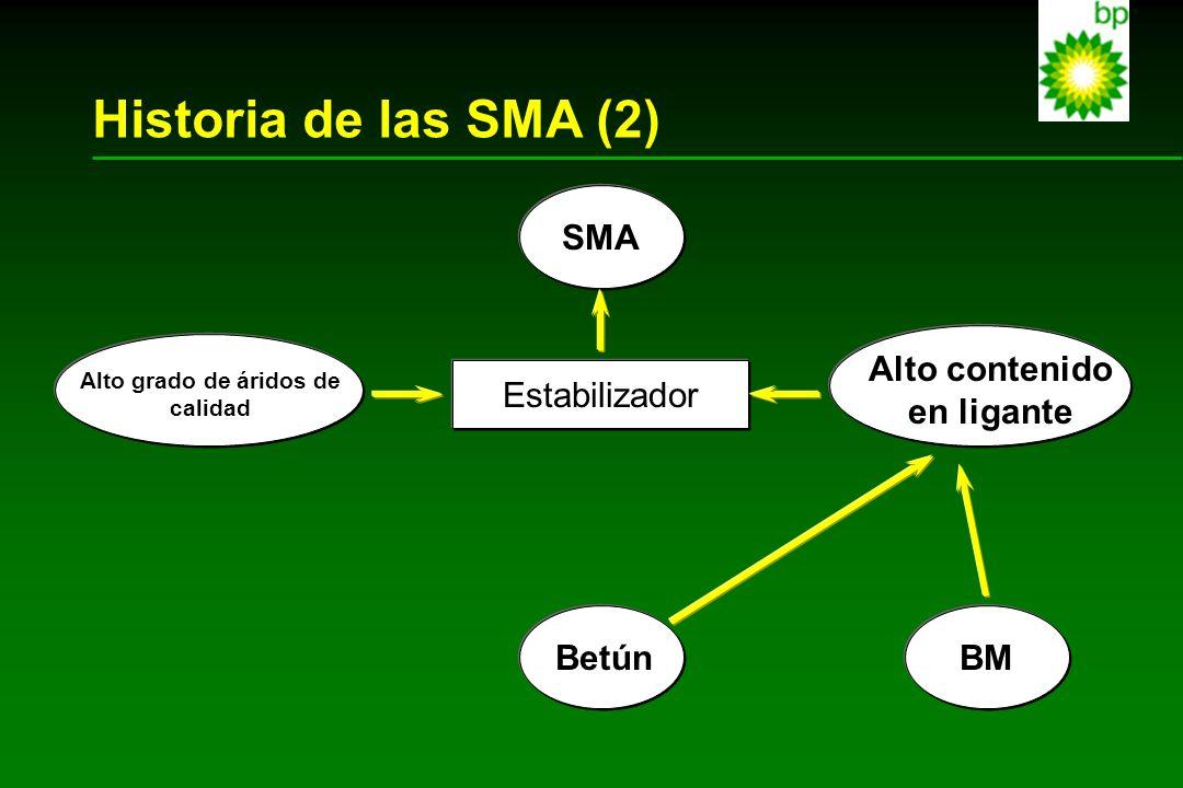 Historia de las SMA (2) SMA Alto grado de áridos de calidad BetúnBM Alto contenido en ligante Estabilizador