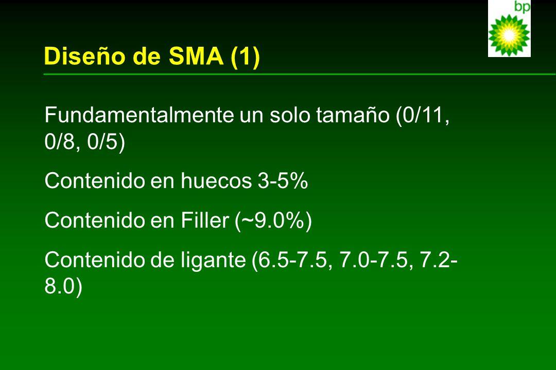 Diseño de SMA (1) Fundamentalmente un solo tamaño (0/11, 0/8, 0/5) Contenido en huecos 3-5% Contenido en Filler (~9.0%) Contenido de ligante (6.5-7.5,