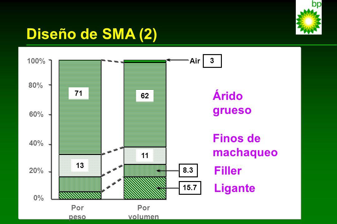 Diseño de SMA (2) 71 62 13 11 3 Air 8.3 15.7 100% 80% 0% 60% 40% 20% Por peso Por volumen Árido grueso Finos de machaqueo Filler Ligante