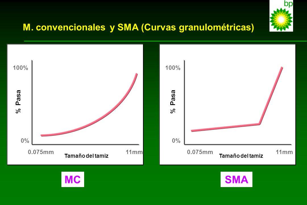 M. convencionales y SMA (Curvas granulométricas) 100% 0% 0.075mm11mm Tamaño del tamiz % Pasa 100% % Pasa 0% 0.075mm Tamaño del tamiz 11mm MCMCSMA