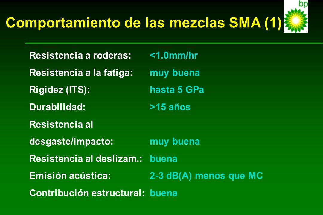 Comportamiento de las mezclas SMA (1) Resistencia a roderas:<1.0mm/hr Resistencia a la fatiga:muy buena Rigidez (ITS):hasta 5 GPa Durabilidad:>15 años