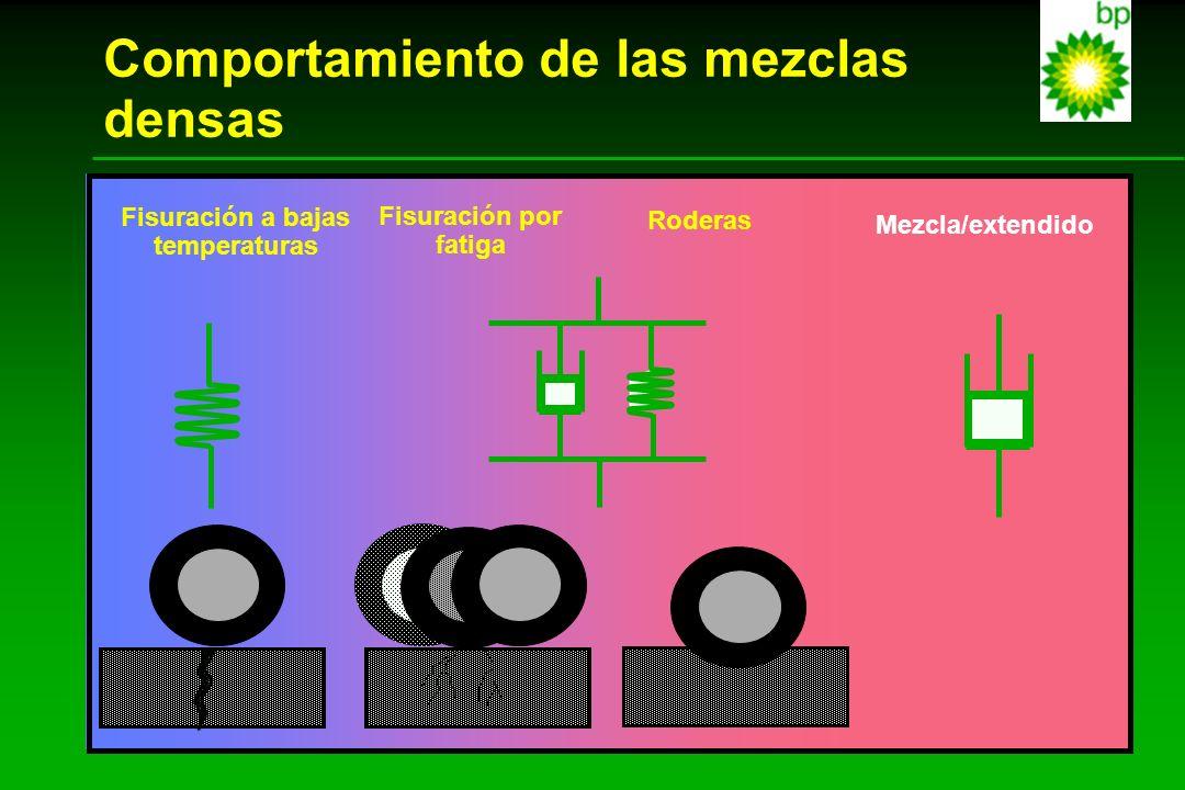 Comportamiento de las mezclas densas Fisuración a bajas temperaturas Fisuración por fatiga Rutting Roderas Mezcla/extendido