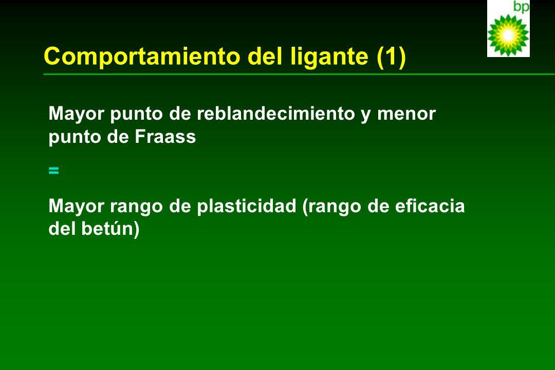 Comportamiento del ligante (1) Mayor punto de reblandecimiento y menor punto de Fraass = Mayor rango de plasticidad (rango de eficacia del betún)