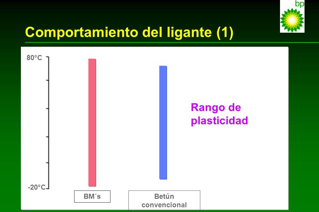 Comportamiento del ligante (2) Viscosidad vs Temperatura 1.00E+02 1.00E+03 1.00E+04 1.00E+05 1.00E+06 1.00E+07 1.00E+08 1.00E+09 -100102030405060 Temperatura (°C) Viscosidad (Pa.s) Betún modificado Betún Convencional