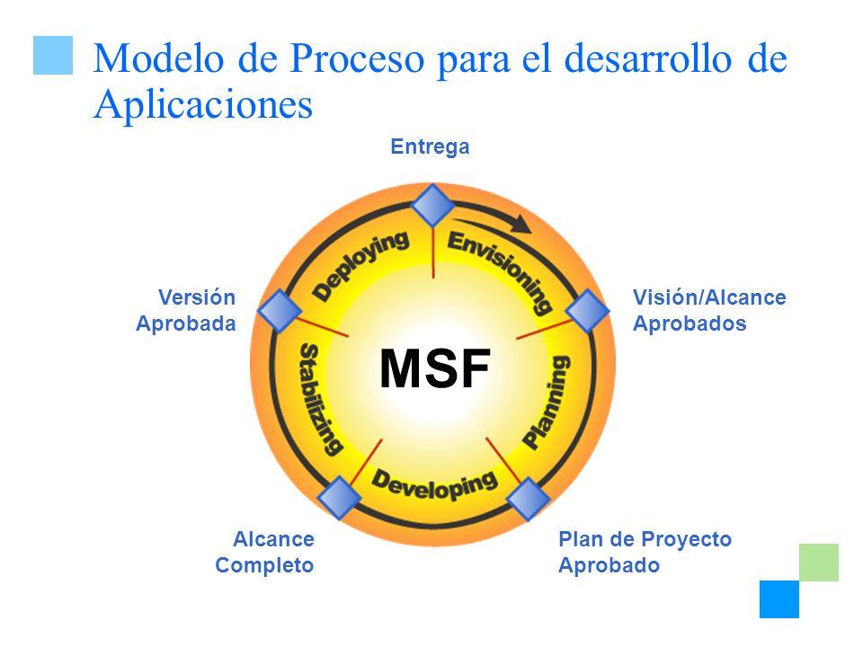 Modelo de Proceso para el desarrollo de Aplicaciones Plan de Proyecto Aprobado Alcance Completo Versión Aprobada Entrega Visión/Alcance Aprobados MSF