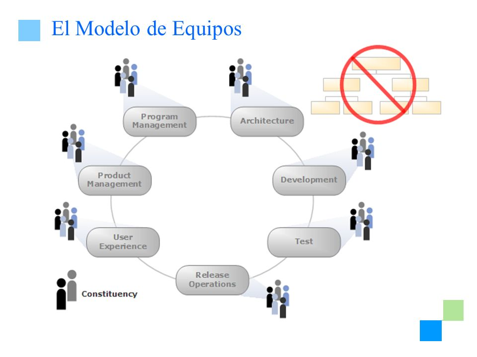 Escalando para Proyectos Pequeños Architecture Product Management Program Management DevelopmentTest User Experience Release Management Architecture NPPUUU Product Management NNPPU Program Management NUUP Development NNN Test PP User Experience U Release Management P Probable U Poco Probable N No Recomendado