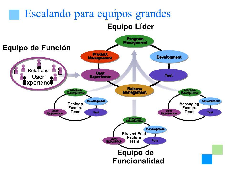 Escalando para equipos grandes Equipo de Función Equipo de Funcionalidad Equipo Líder Program Management Release Management Product Management User Ex