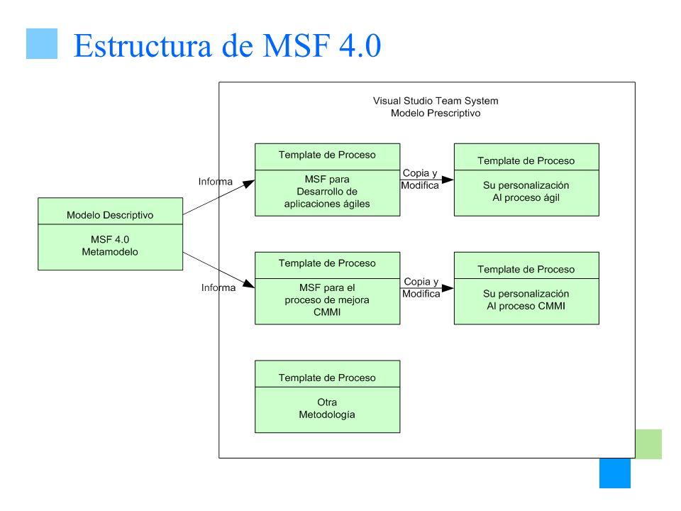 Estructura de MSF 4.0