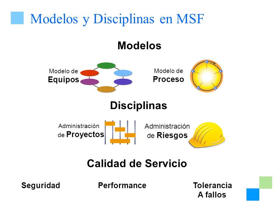 Administración de Riesgos Modelo de Proceso Modelo de Equipos Administración de Proyectos Modelos y Disciplinas en MSF Modelos Disciplinas Performance