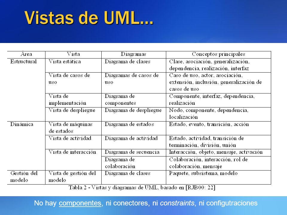 Vistas de UML… No hay componentes, ni conectores, ni constraints, ni configutraciones