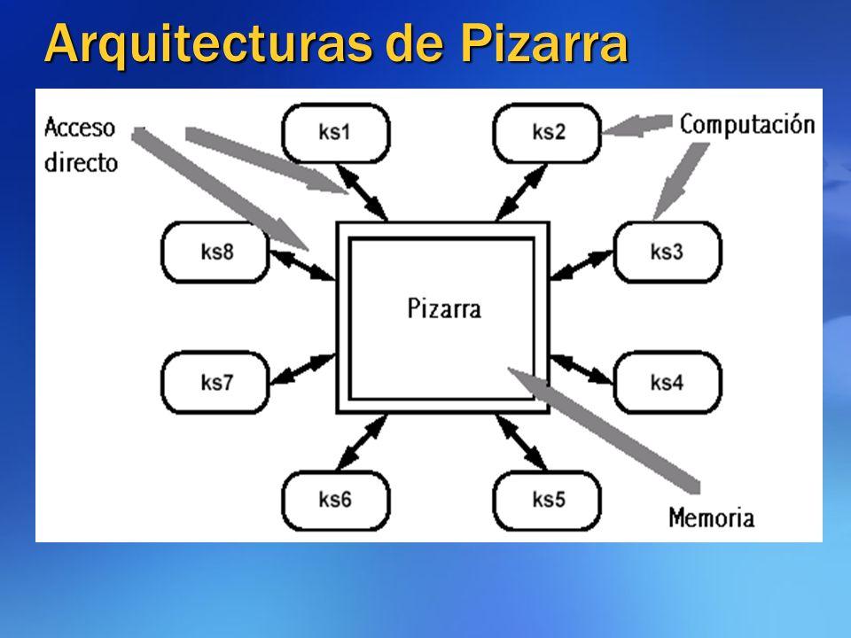 Arquitecturas de Pizarra
