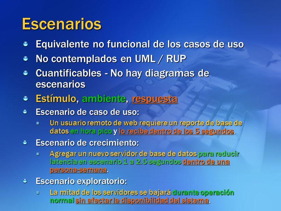 Escenarios Equivalente no funcional de los casos de uso No contemplados en UML / RUP Cuantificables - No hay diagramas de escenarios Estímulo, ambient