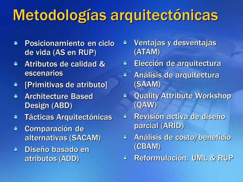 Metodologías arquitectónicas Posicionamiento en ciclo de vida (AS en RUP) Atributos de calidad & escenarios [Primitivas de atributo] Architecture Base