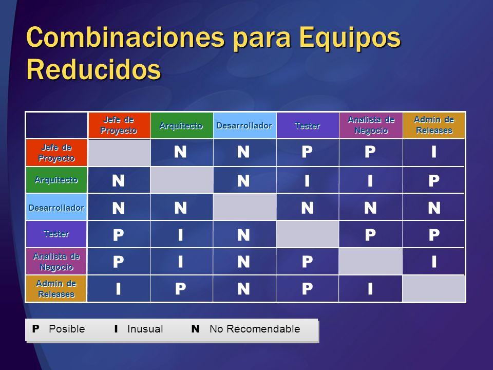 Combinaciones para Equipos Reducidos N N N N N N N N N NNN P P P P P P P P P P I I I I II I I P Posible I Inusual N No Recomendable Jefe de Proyecto D