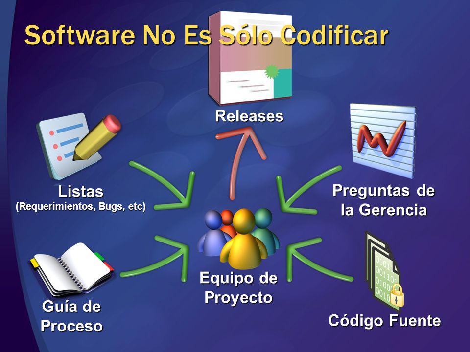 Código Fuente Equipo de Proyecto Listas (Requerimientos, Bugs, etc) Preguntas de la Gerencia Guía de Proceso Releases Software No Es Sólo Codificar