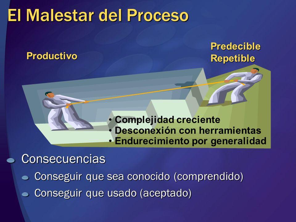 El Malestar del Proceso Consecuencias Conseguir que sea conocido (comprendido) Conseguir que usado (aceptado) PredecibleRepetible Productivo Complejid
