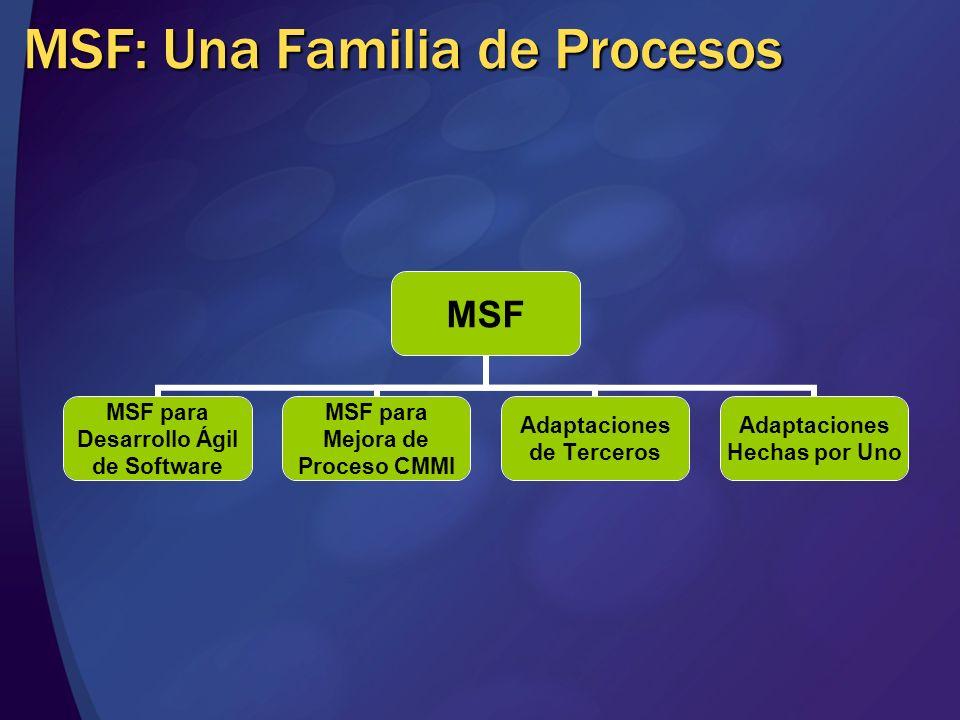 MSF: Una Familia de Procesos MSF MSF para Desarrollo Ágil de Software MSF para Mejora de Proceso CMMI Adaptaciones de Terceros Adaptaciones Hechas por