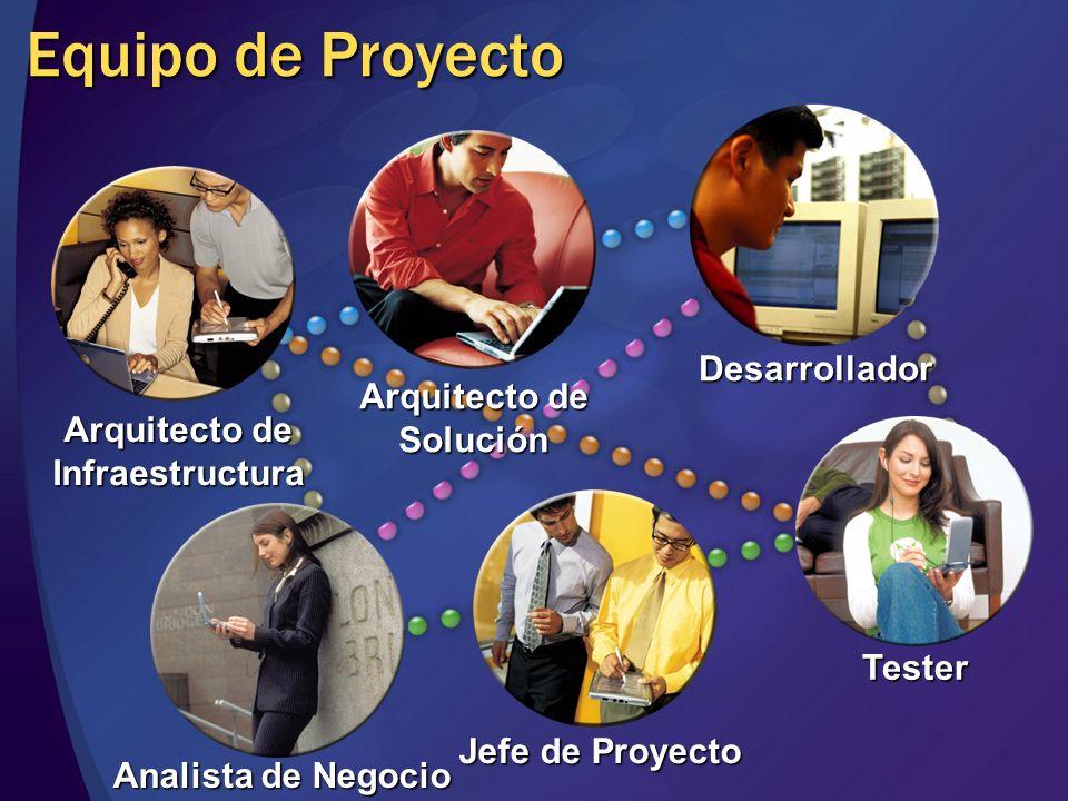 Equipo de Proyecto Arquitecto de Infraestructura Arquitecto de Solución Jefe de Proyecto Desarrollador Tester Analista de Negocio