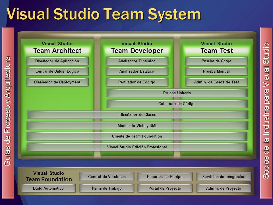 Visual Studio Team System Control de VersionesÍtems de Trabajo Reportes de Equipo Portal de Proyecto Visual Studio Team Foundation Servicios de Integr