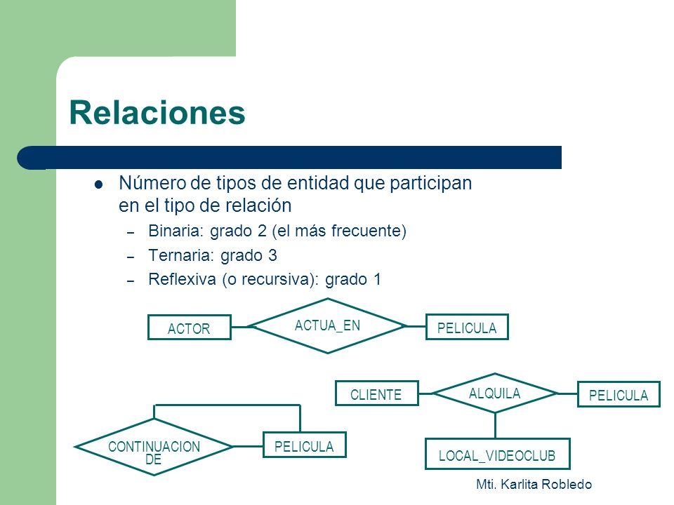 Mti. Karlita Robledo Relaciones ACTOR PELICULA ACTUA_EN CLIENTE PELICULA LOCAL_VIDEOCLUB ALQUILA Número de tipos de entidad que participan en el tipo