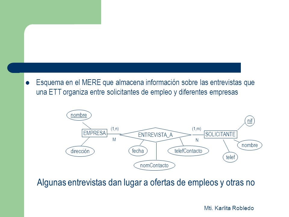 Mti. Karlita Robledo Esquema en el MERE que almacena información sobre las entrevistas que una ETT organiza entre solicitantes de empleo y diferentes