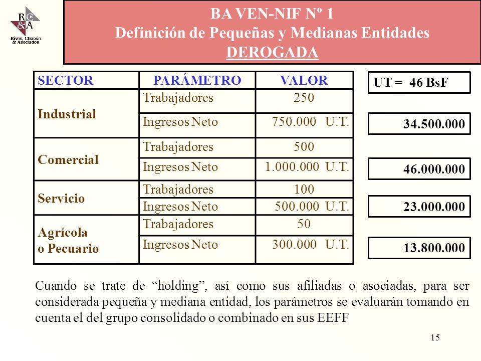 Cronograma Propuesto para la Adopción de las NIIF 14