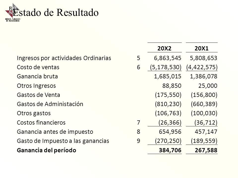 Estado del Resultado Integral 20X220X1 Ingresos por actividades Ordinarias56,863,5455,808,653 Costo de ventas6(5,178,530)(4,422,575) Ganancia bruta1,6
