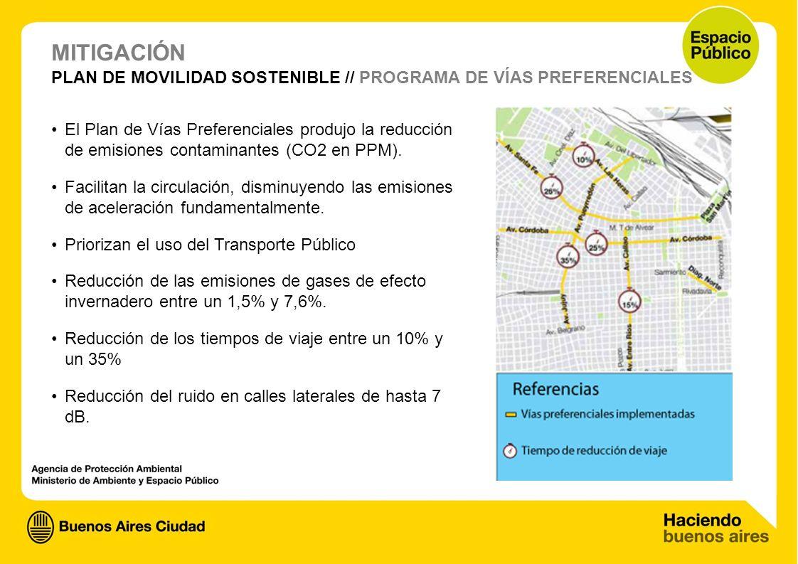 PLAN DE MOVILIDAD SOSTENIBLE // PROGRAMA DE VÍAS PREFERENCIALES El Plan de Vías Preferenciales produjo la reducción de emisiones contaminantes (CO2 en