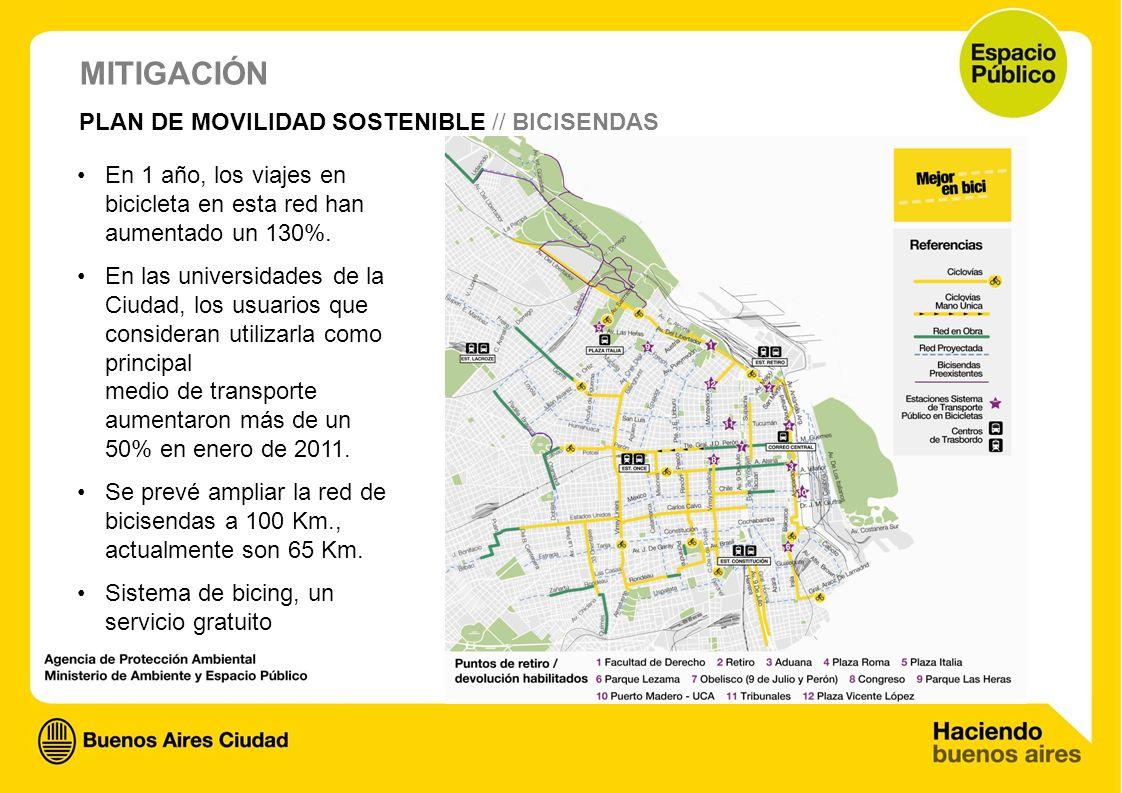 MITIGACIÓN PLAN DE MOVILIDAD SOSTENIBLE // BICISENDAS En 1 año, los viajes en bicicleta en esta red han aumentado un 130%. En las universidades de la