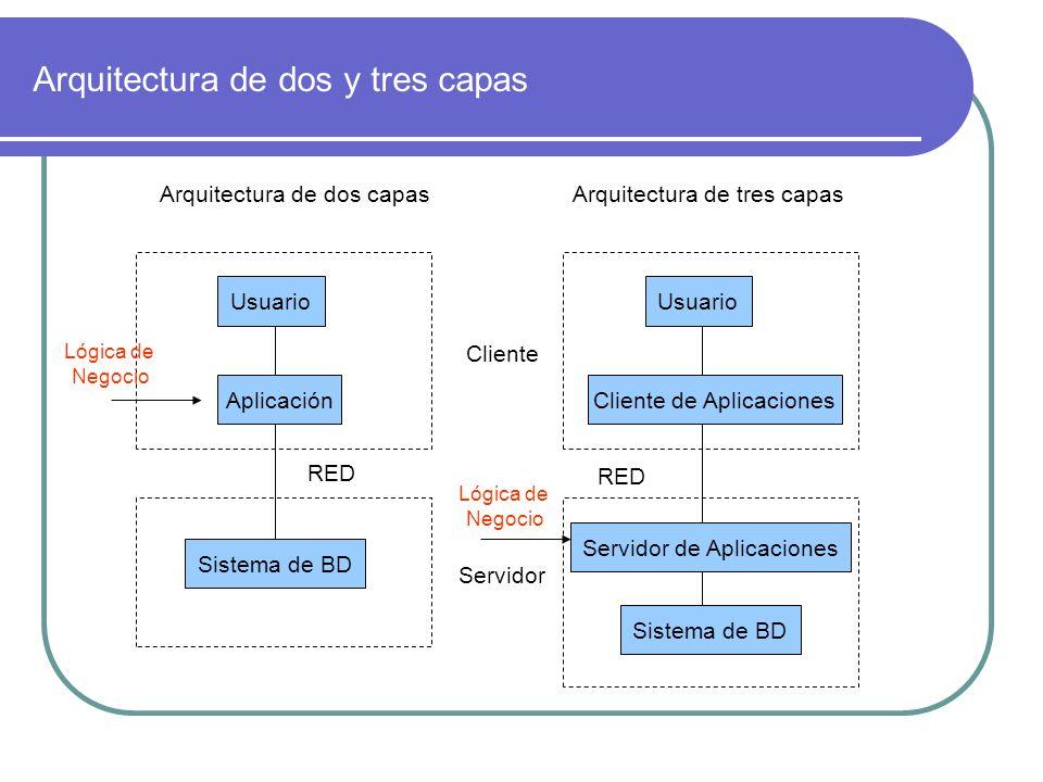 Arquitectura de dos y tres capas Usuario Aplicación Sistema de BD Usuario Cliente de Aplicaciones Sistema de BD Servidor de Aplicaciones RED Cliente S