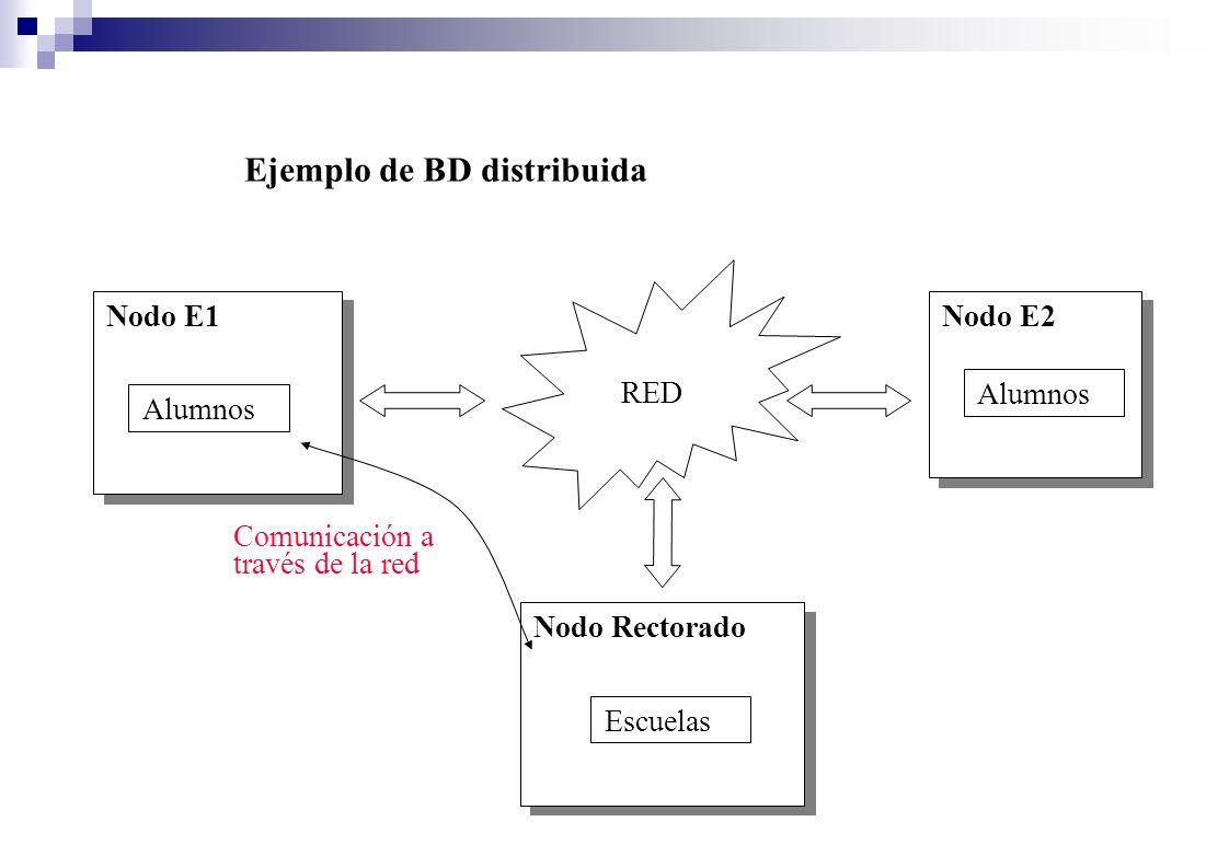 Ejemplo de BD distribuida Nodo E1Nodo E2 RED Alumnos Comunicación a través de la red Nodo Rectorado Escuelas