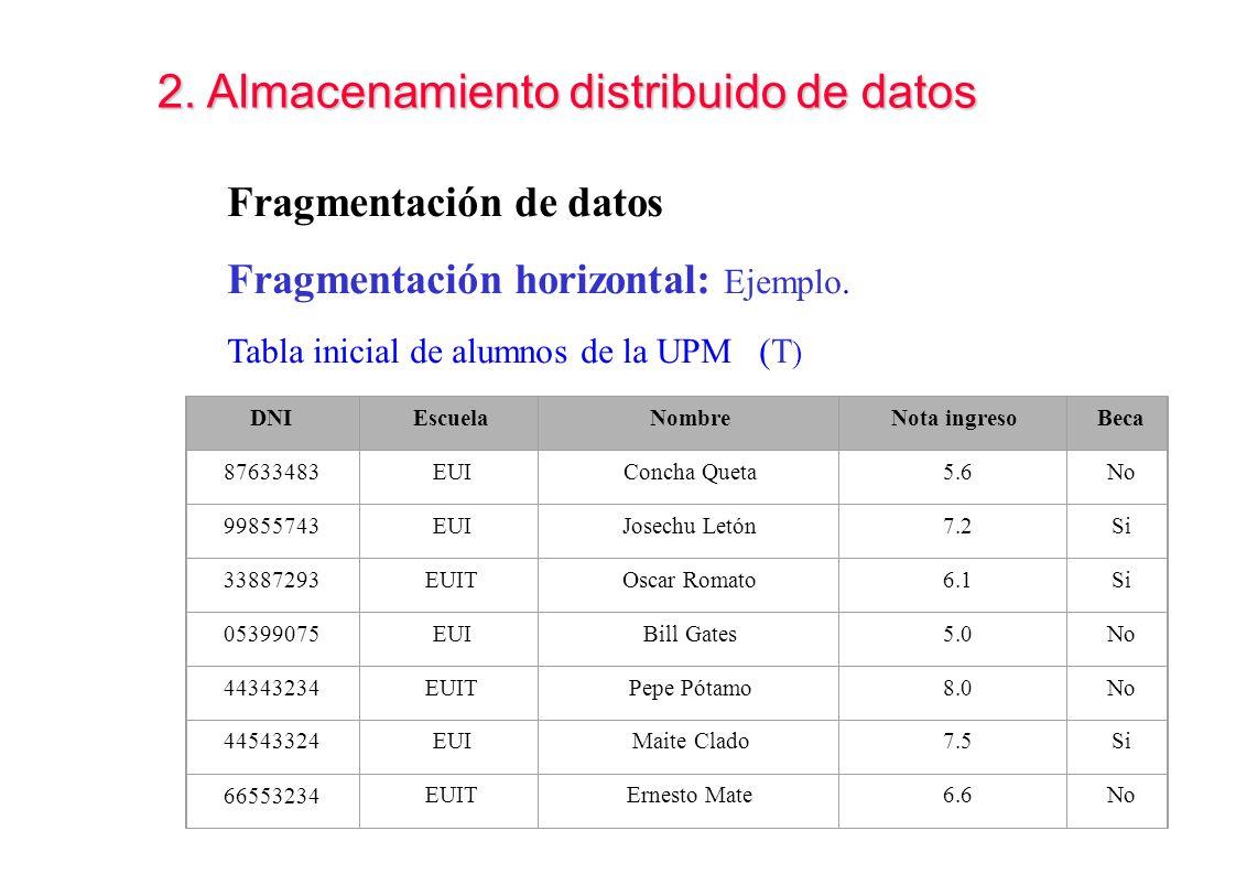 DNI Escuela Nombre Nota ingreso Beca 87633483 EUI Concha Queta 5.6 No 99855743 EUI Josechu Letón 7.2 Si 33887293 EUIT Oscar Romato 6.1 Si 05399075 EUI