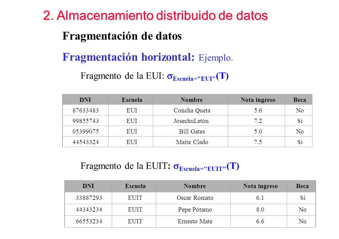2. Almacenamiento distribuido de datos DNI Escuela Nombre Nota ingreso Beca 87633483 EUI Concha Queta 5.6 No 99855743 EUI JosechuLetón 7.2 Si 05399075