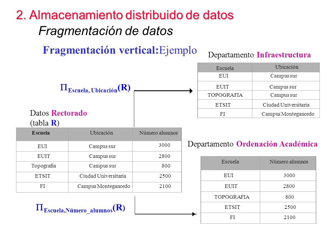 2. Almacenamiento distribuido de datos Fragmentación de datos Fragmentación vertical:Ejemplo Departamento Infraestructura Datos Rectorado (tabla R) De